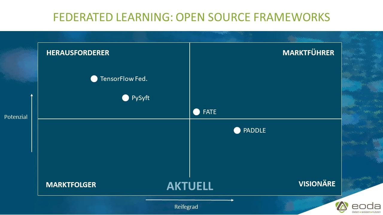 Federated Learning Frameworks: Potenzial und Reifegrad