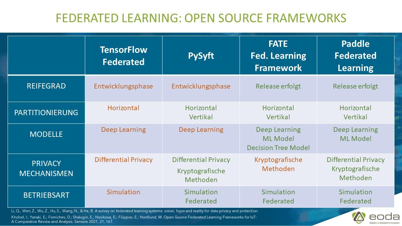 Vergleich führender Federated Learning Frameworks